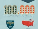 Veteran's Infographic