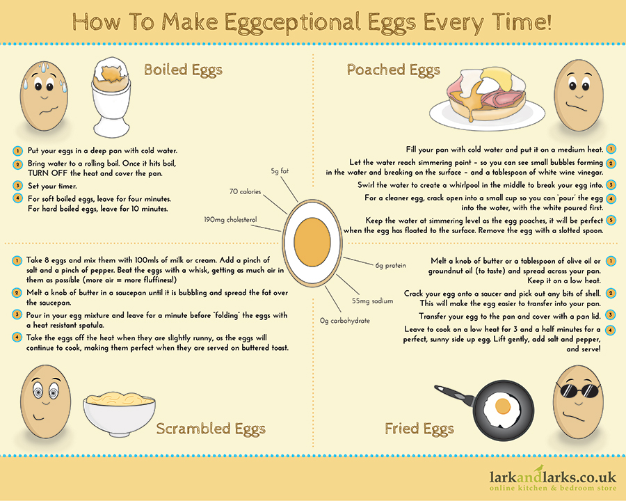 How to Cook Eggs Perfectly Every Single Time - Rockin Mama™